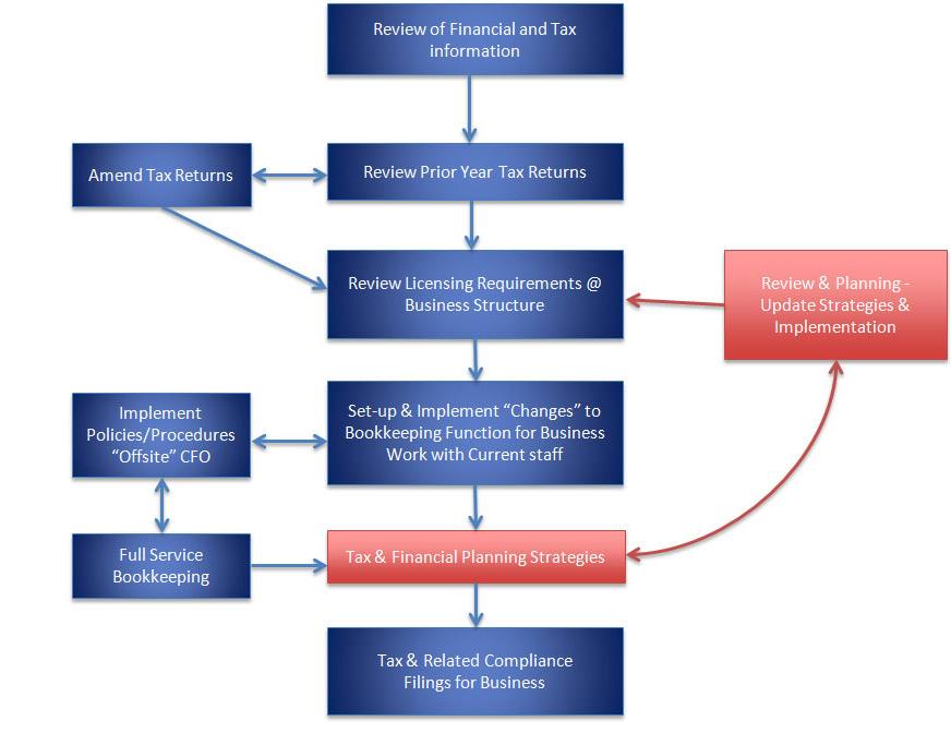 existing business financial analysis flow chart by ames accounting