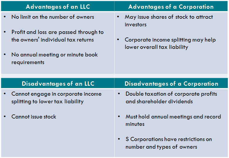 Llc Vs Corporation Contact Ames Accounting